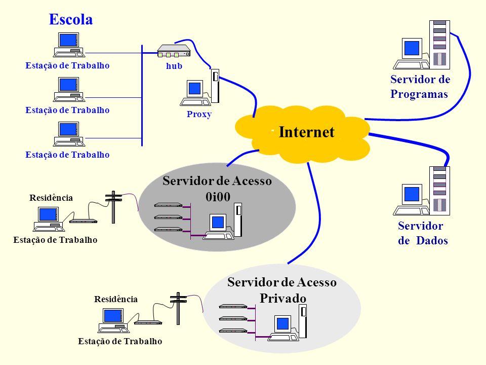 Escola Internet Servidor de Acesso 0i00 Servidor de Acesso Privado