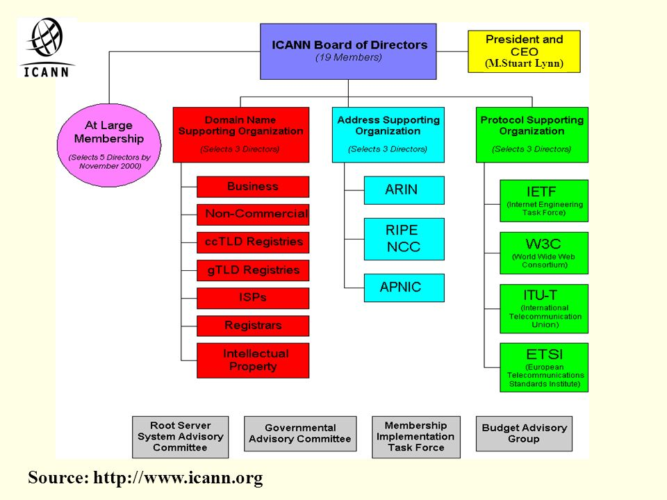 ICANN Structure (M.Stuart Lynn) Source: http://www.icann.org