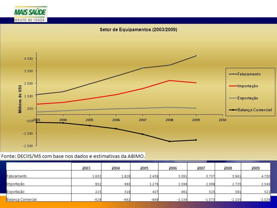 2003. 2004. 2005. 2006. 2007. 2008. 2009. Faturamento. 1.602. 1.828. 2.458. 3.091. 3.737.