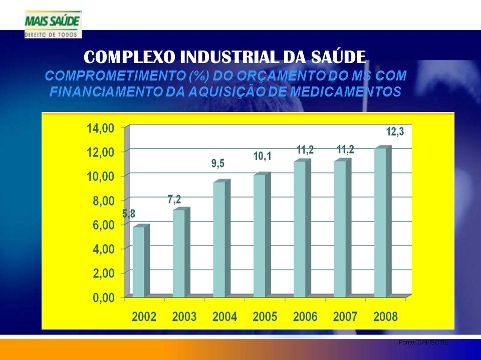 COMPLEXO INDUSTRIAL DA SAÚDE COMPROMETIMENTO (%) DO ORÇAMENTO DO MS COM FINANCIAMENTO DA AQUISIÇÃO DE MEDICAMENTOS