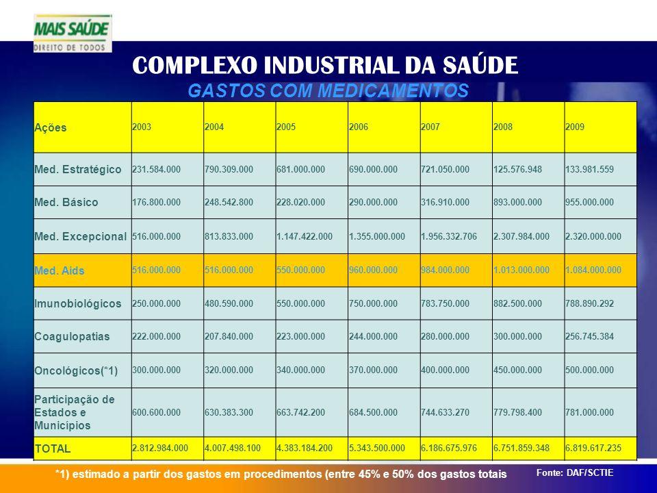 COMPLEXO INDUSTRIAL DA SAÚDE GASTOS COM MEDICAMENTOS