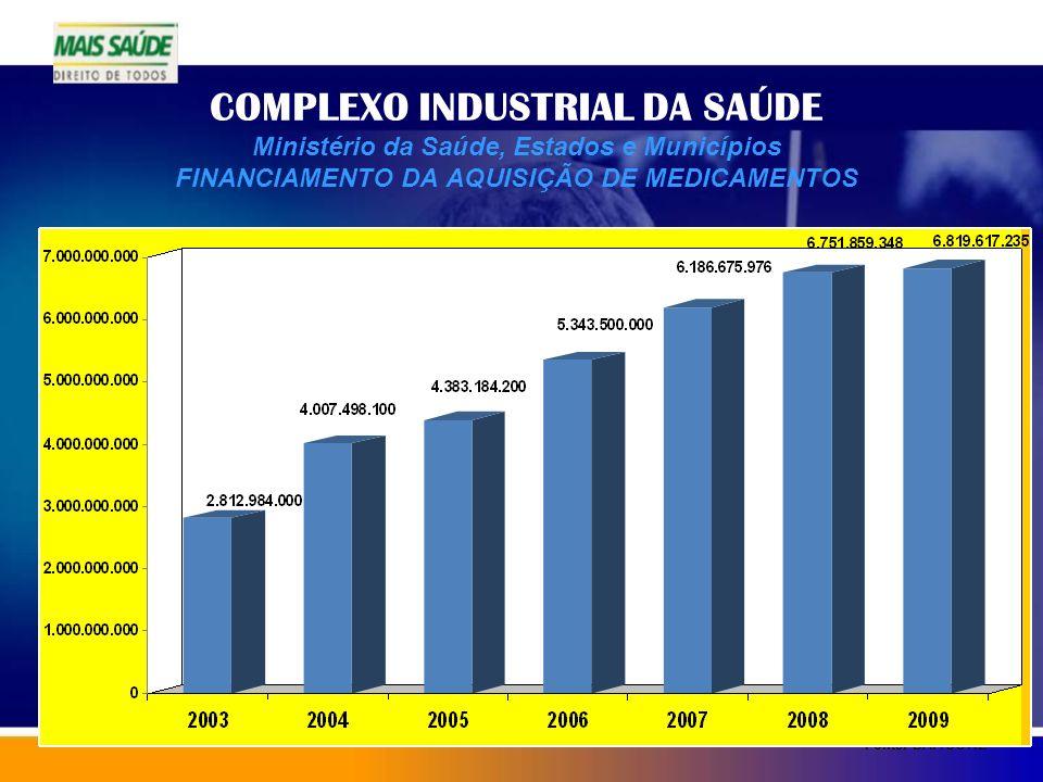 COMPLEXO INDUSTRIAL DA SAÚDE Ministério da Saúde, Estados e Municípios FINANCIAMENTO DA AQUISIÇÃO DE MEDICAMENTOS