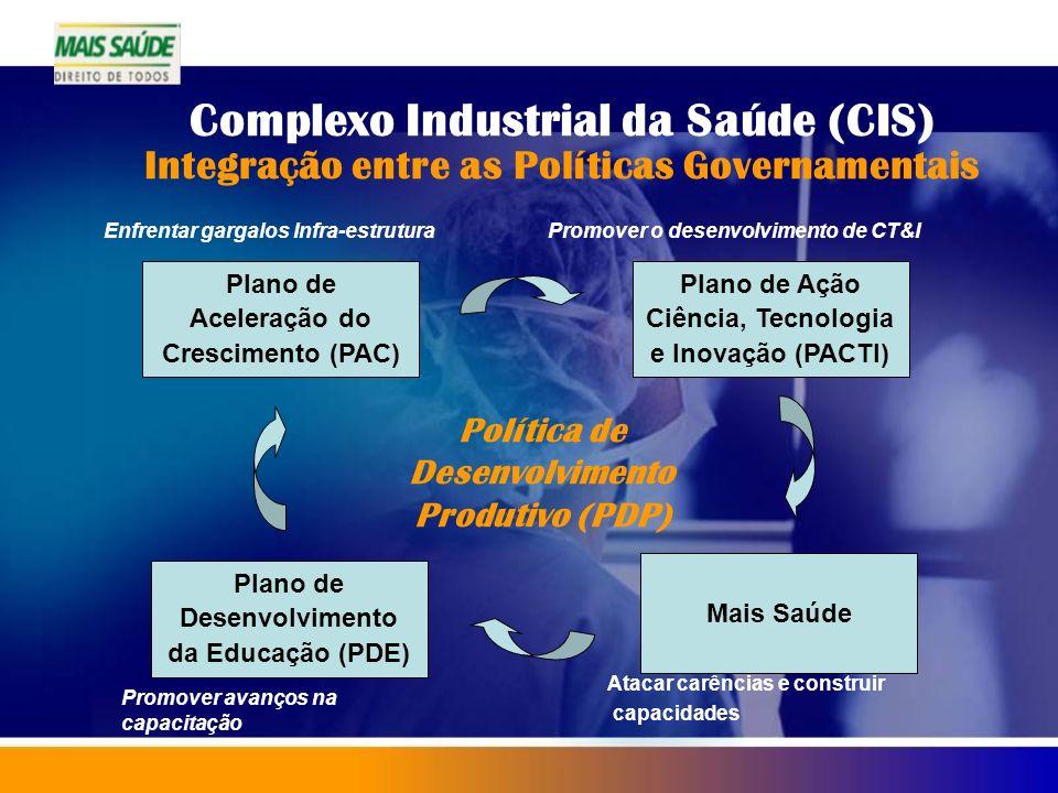 Complexo Industrial da Saúde (CIS) Integração entre as Políticas Governamentais