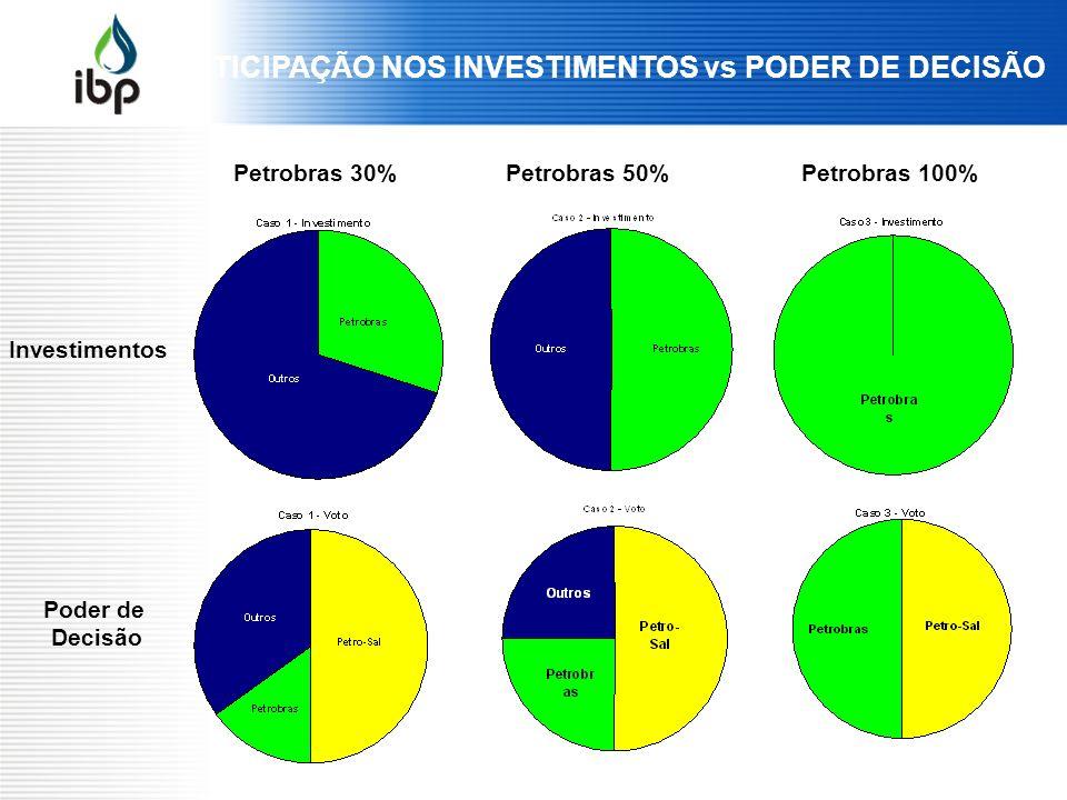 PARTICIPAÇÃO NOS INVESTIMENTOS vs PODER DE DECISÃO