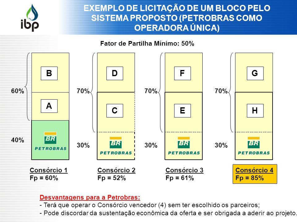 EXEMPLO DE LICITAÇÃO DE UM BLOCO PELO SISTEMA PROPOSTO (PETROBRAS COMO OPERADORA ÚNICA)