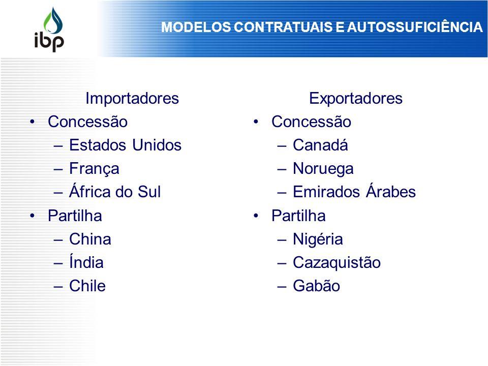Importadores Concessão Estados Unidos França África do Sul Partilha