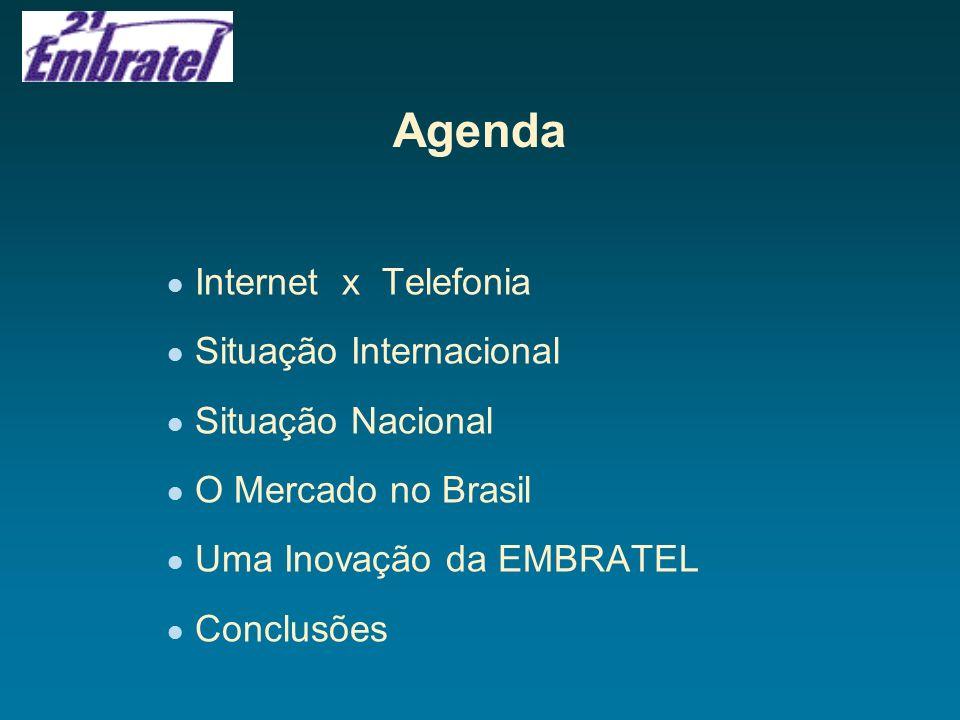 Agenda Internet x Telefonia Situação Internacional Situação Nacional