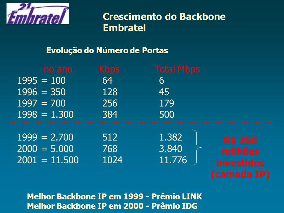 R$ 350 milhões investidos (camada IP)