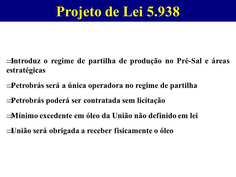 Projeto de Lei 5.938 Introduz o regime de partilha de produção no Pré-Sal e áreas estratégicas.
