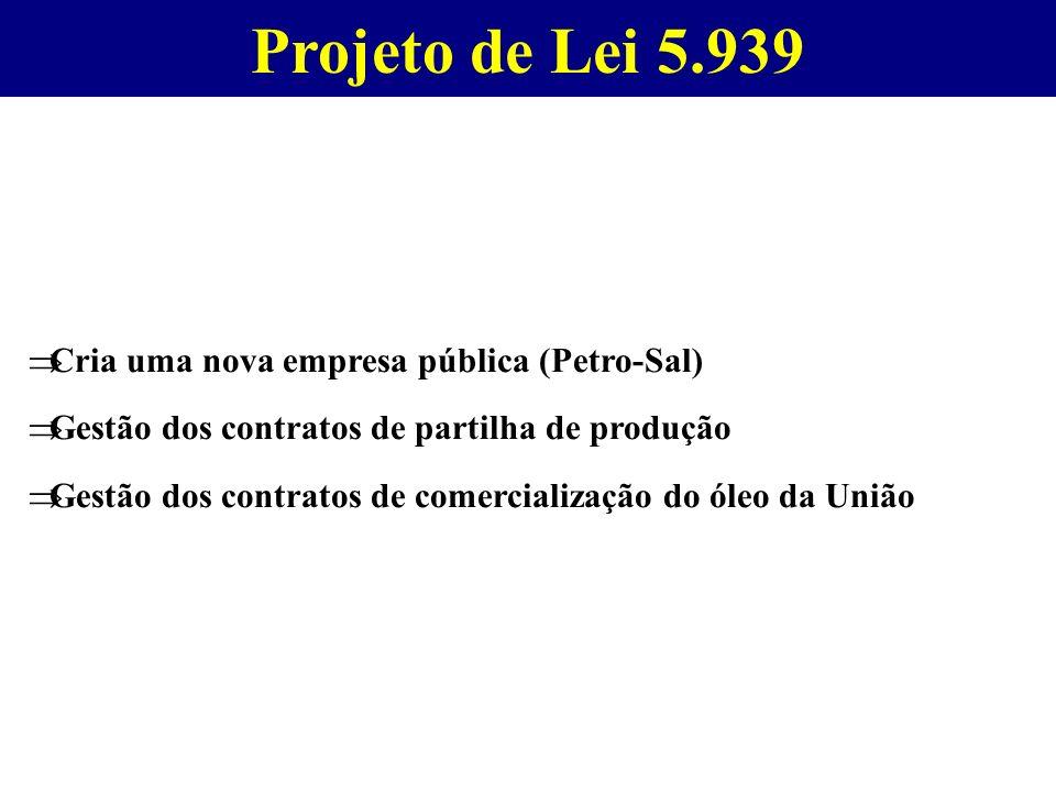 Projeto de Lei 5.939 Cria uma nova empresa pública (Petro-Sal)