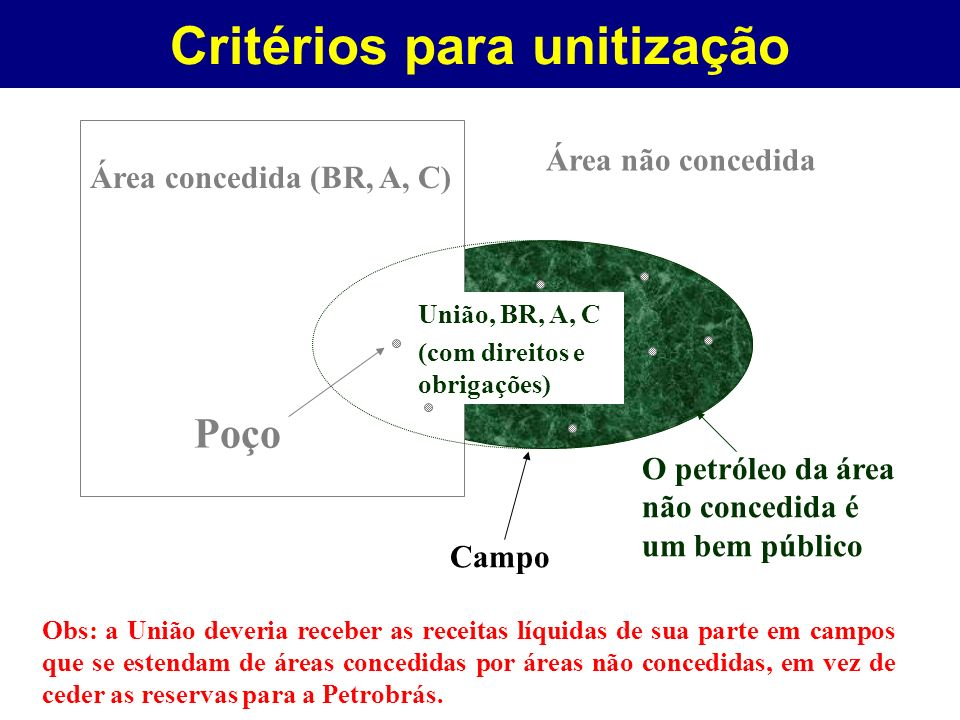 Critérios para unitização