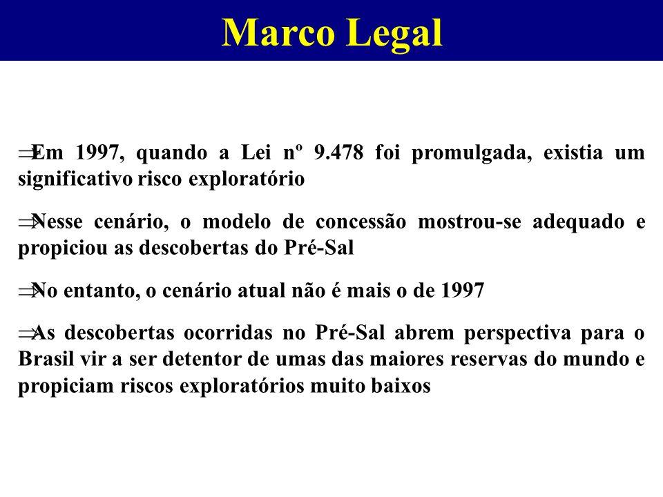 Marco Legal Em 1997, quando a Lei nº 9.478 foi promulgada, existia um significativo risco exploratório.