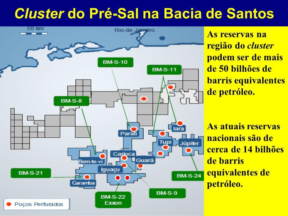 Cluster do Pré-Sal na Bacia de Santos