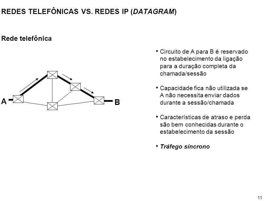 REDES TELEFÔNICAS VS. REDES IP (DATAGRAM)