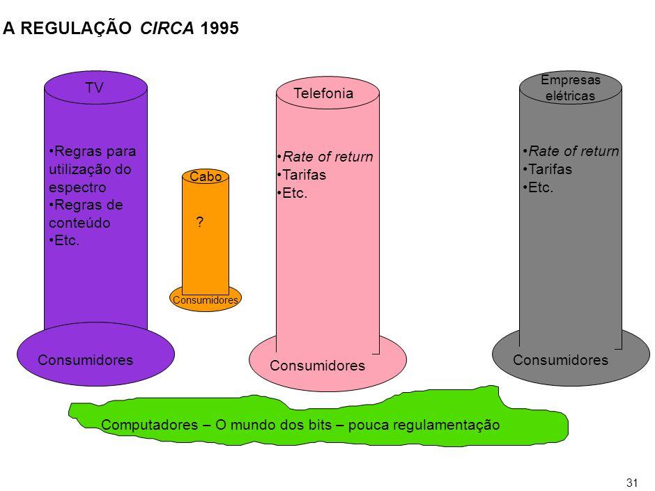 O DILEMA DO REGULADOR: O MUNDO CIRCA 2001