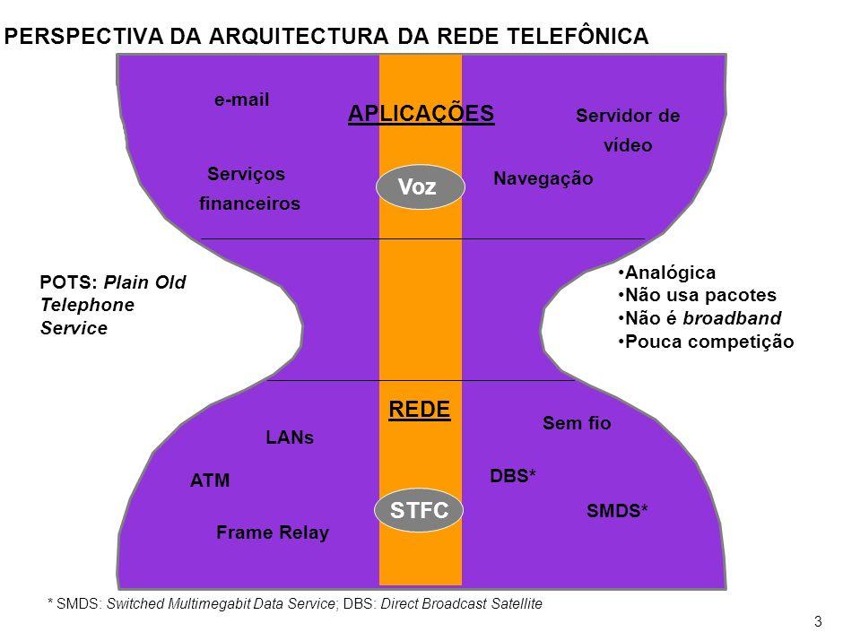 PERSPECTIVA DA ARQUITECTURA DA REDE ISDN