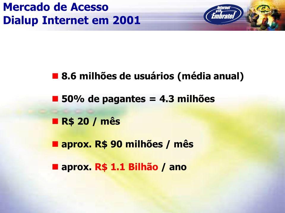 Mercado de Acesso Dialup Internet em 2001