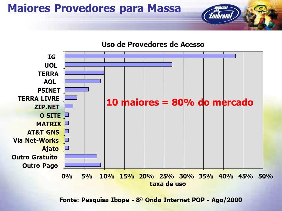 Maiores Provedores para Massa