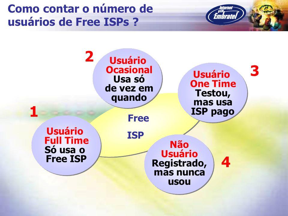2 3 1 4 Como contar o número de usuários de Free ISPs Usuário