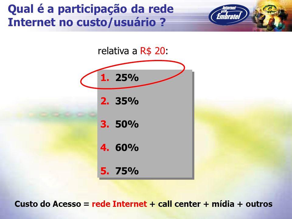 Qual é a participação da rede Internet no custo/usuário
