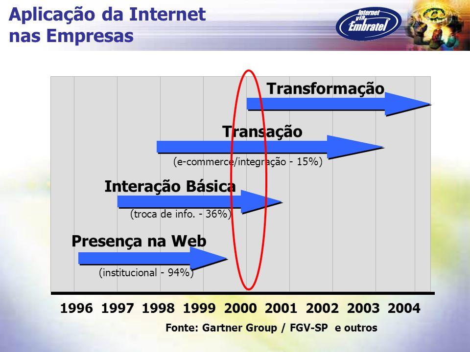 Aplicação da Internet nas Empresas Transformação Transação