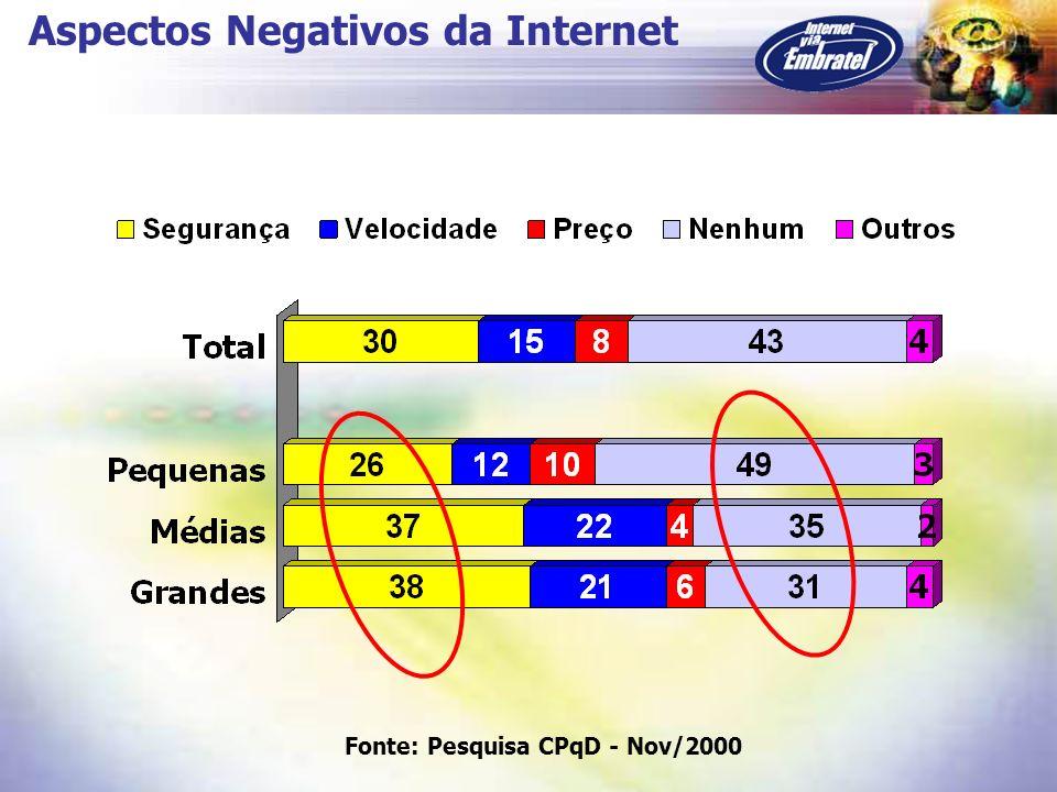 Aspectos Negativos da Internet