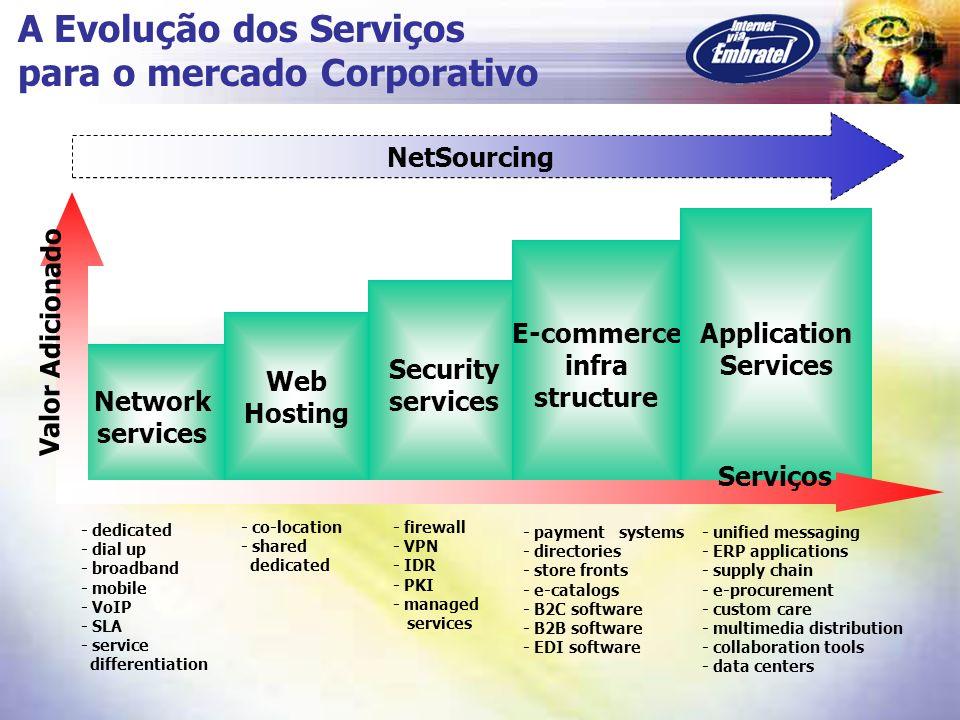 A Evolução dos Serviços para o mercado Corporativo
