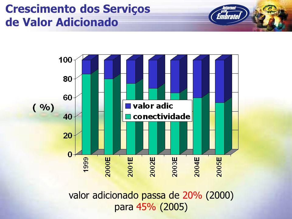 valor adicionado passa de 20% (2000)