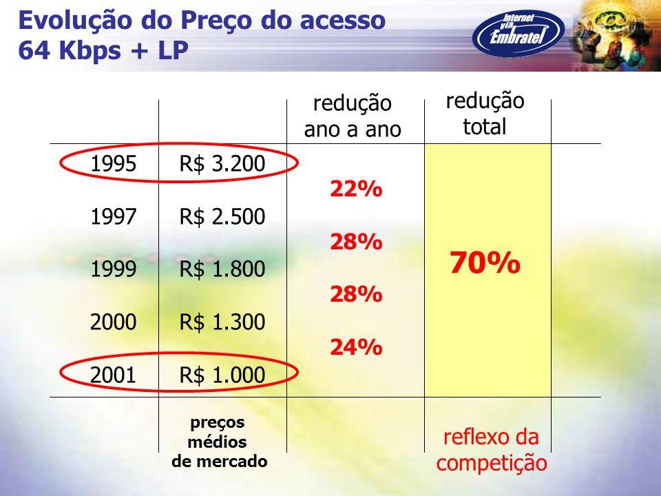 70% Evolução do Preço do acesso 64 Kbps + LP redução redução total