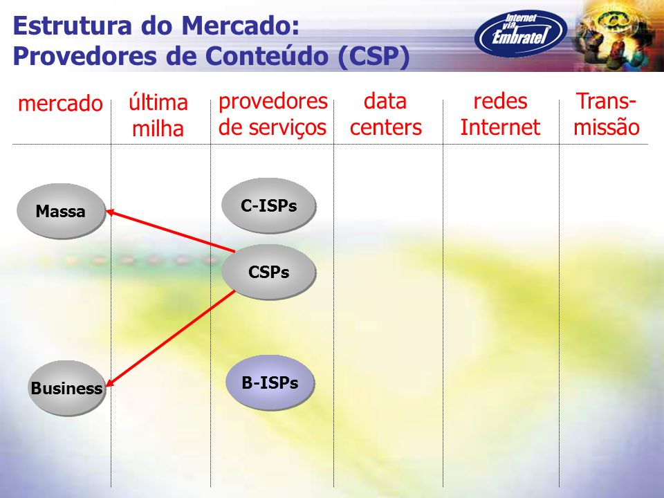Provedores de Conteúdo (CSP)