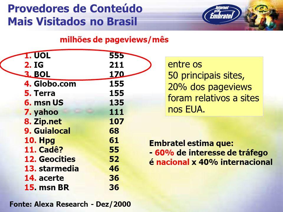 Provedores de Conteúdo Mais Visitados no Brasil