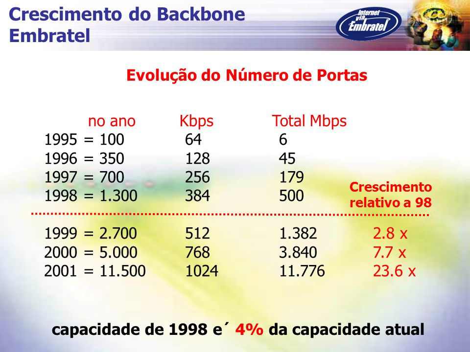 Crescimento do Backbone Embratel