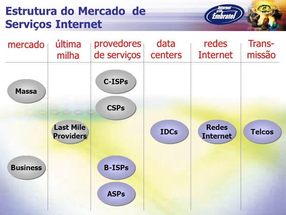 Estrutura do Mercado de Serviços Internet