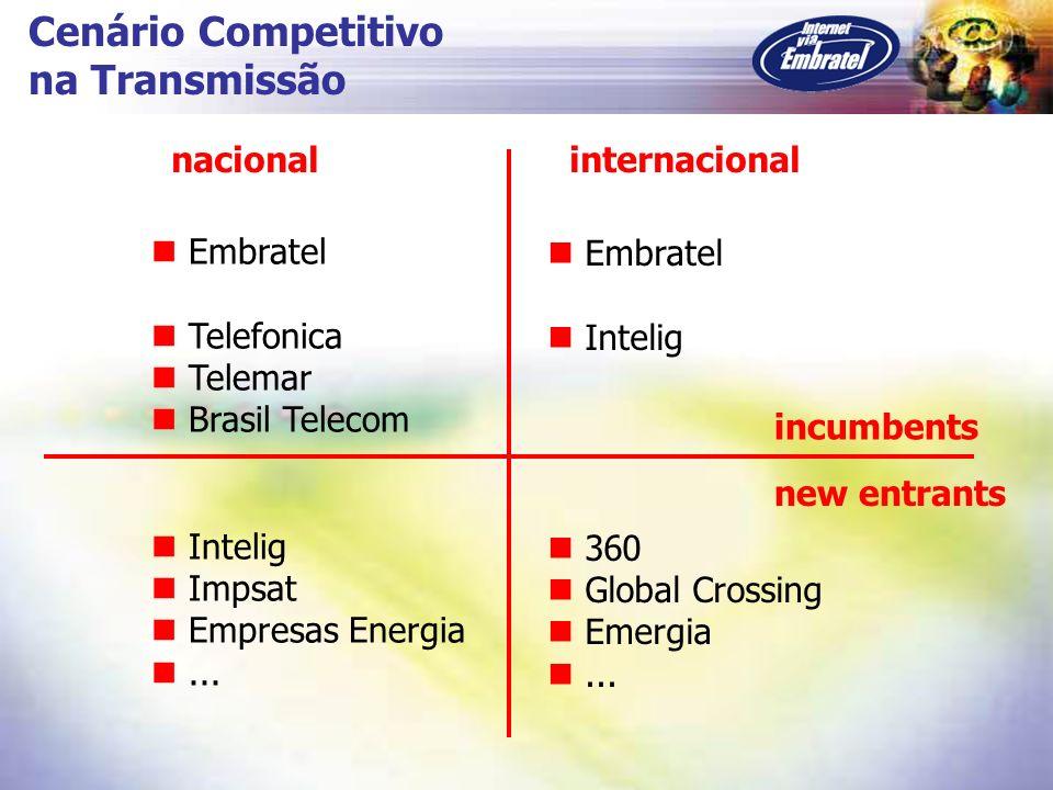 Cenário Competitivo na Transmissão nacional internacional Embratel
