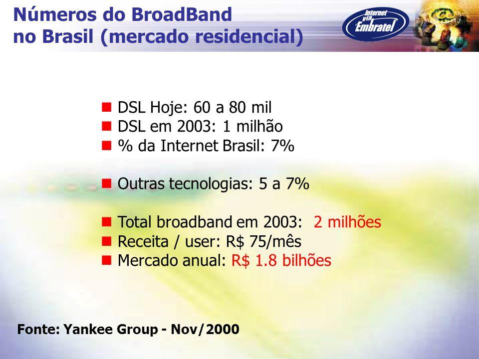 no Brasil (mercado residencial)