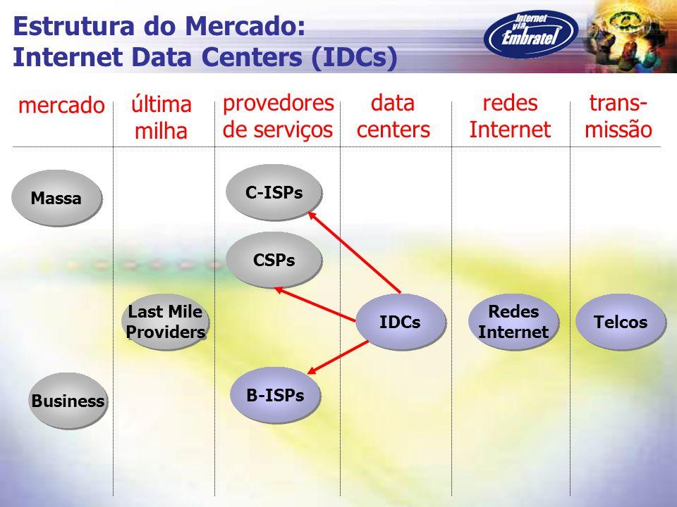 Internet Data Centers (IDCs)