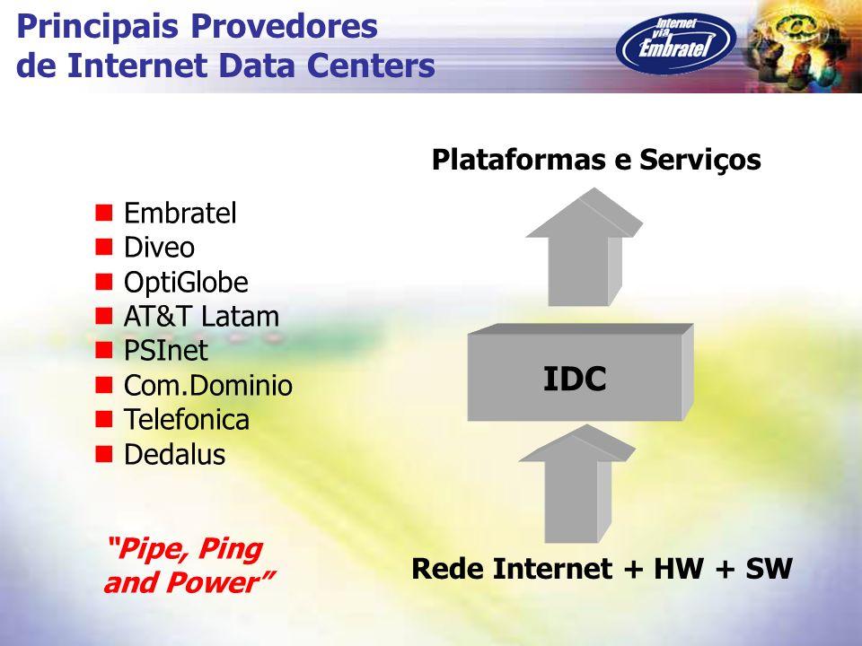 Principais Provedores de Internet Data Centers