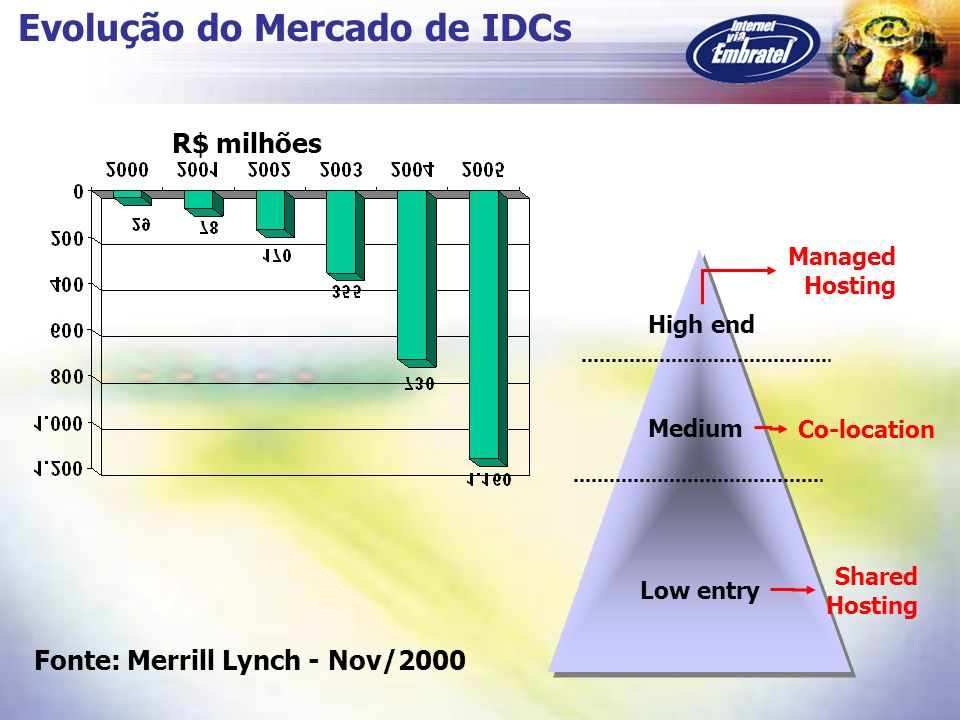 Evolução do Mercado de IDCs