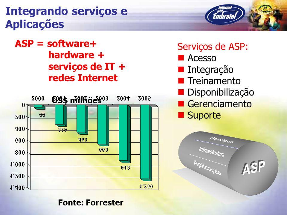 Integrando serviços e Aplicações ASP = software+ Serviços de ASP: