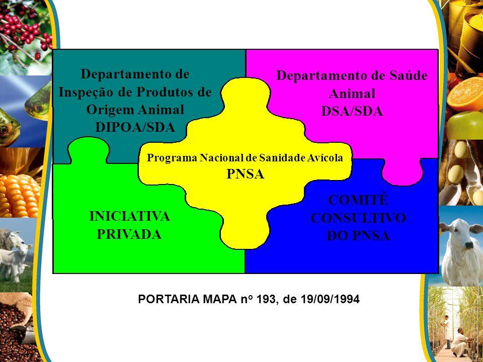 Programa Nacional de Sanidade Avícola PNSA