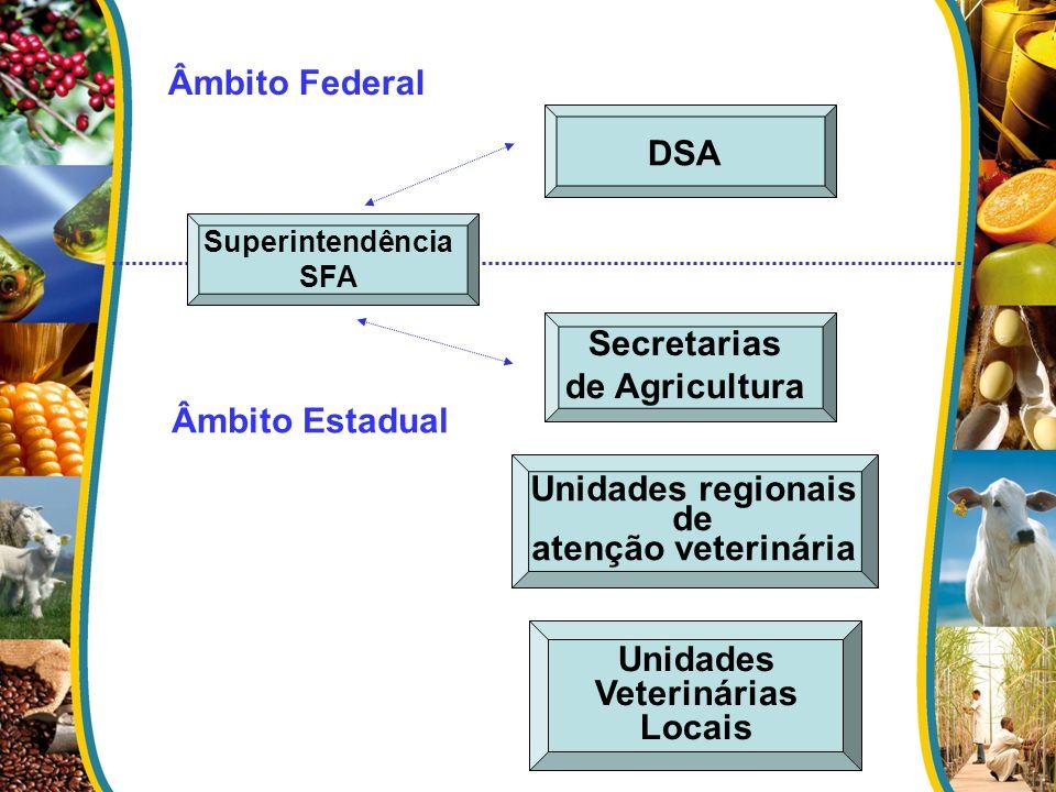 Âmbito Federal DSA Secretarias de Agricultura Âmbito Estadual