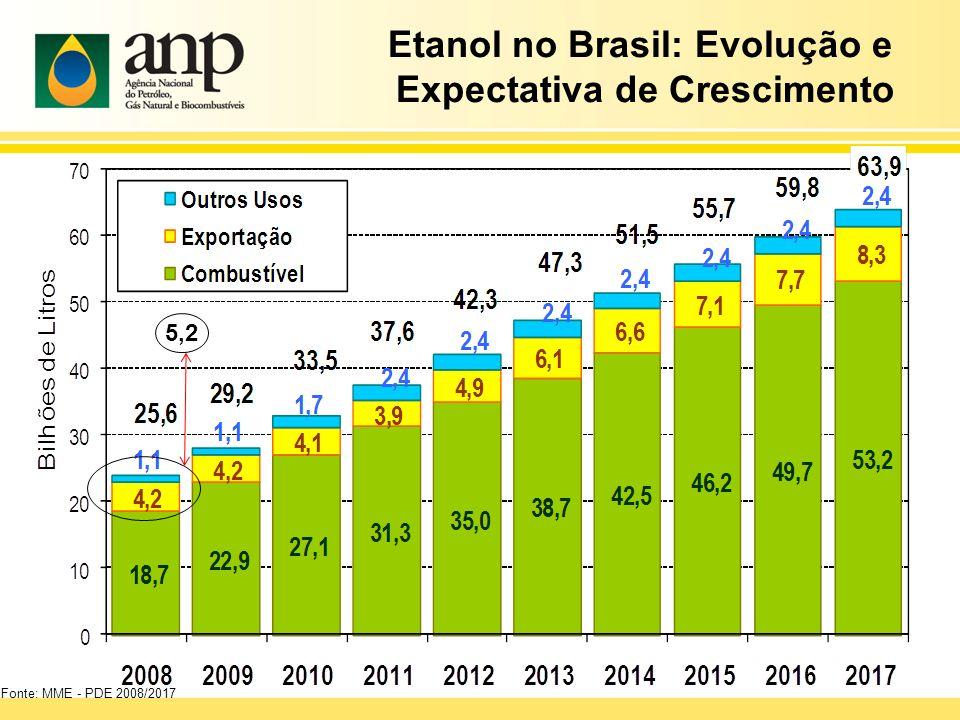 Etanol no Brasil: Evolução e Expectativa de Crescimento