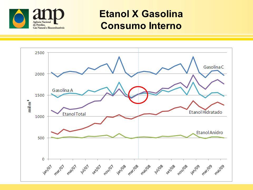 Etanol X Gasolina Consumo Interno