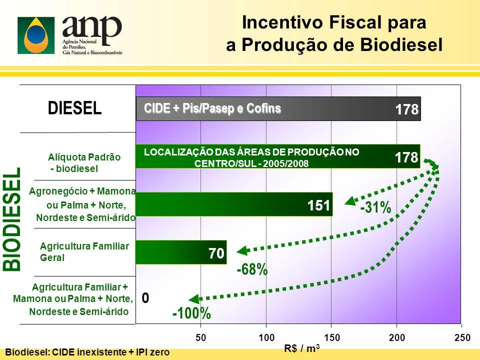 BIODIESEL Incentivo Fiscal para a Produção de Biodiesel DIESEL -31%