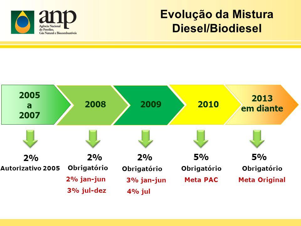 Evolução da Mistura Diesel/Biodiesel