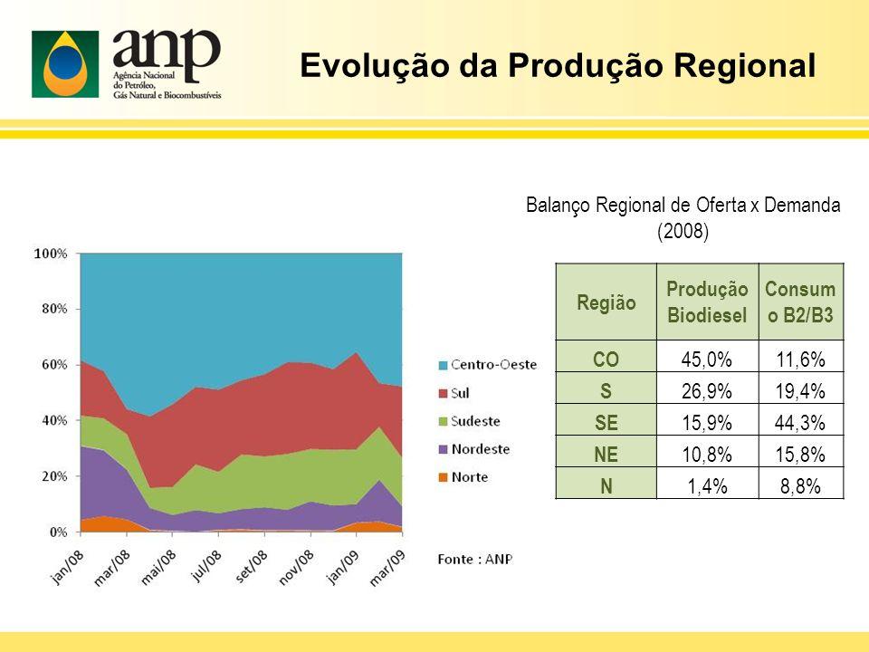 Evolução da Produção Regional
