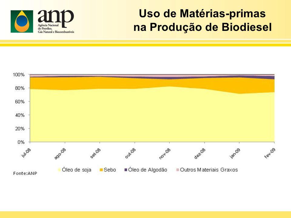 Uso de Matérias-primas na Produção de Biodiesel