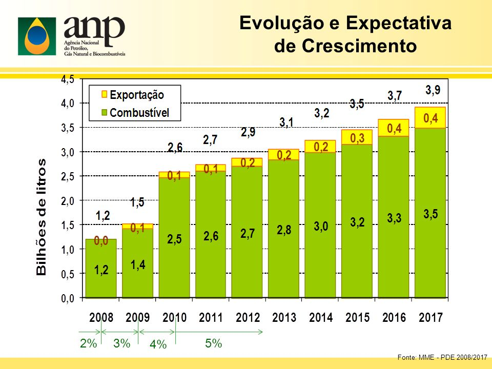 Evolução e Expectativa