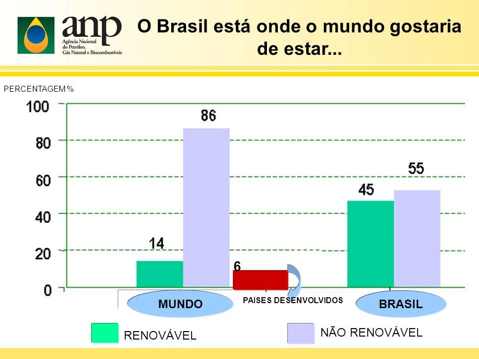 O Brasil está onde o mundo gostaria de estar...
