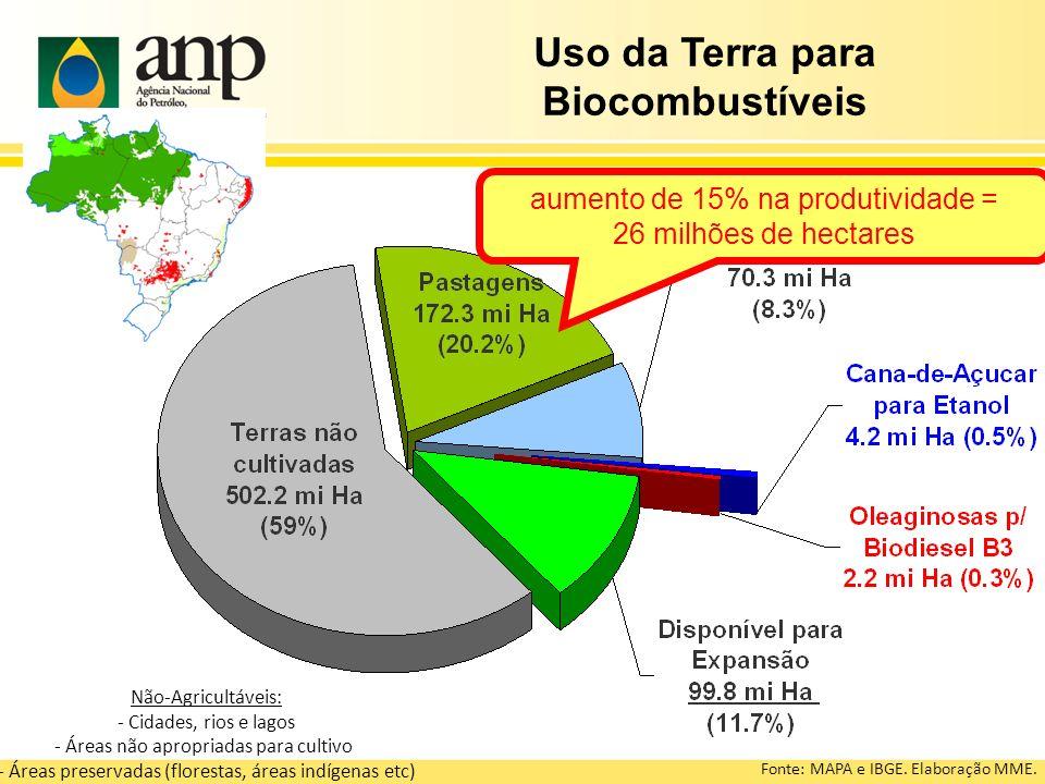 Uso da Terra para Biocombustíveis